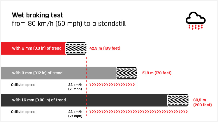 how to check your tyres tread depth