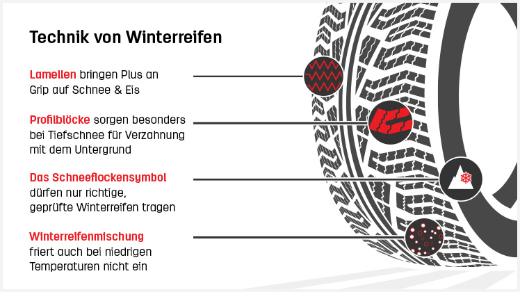 01_infographic_technology_winter_tyres_EN