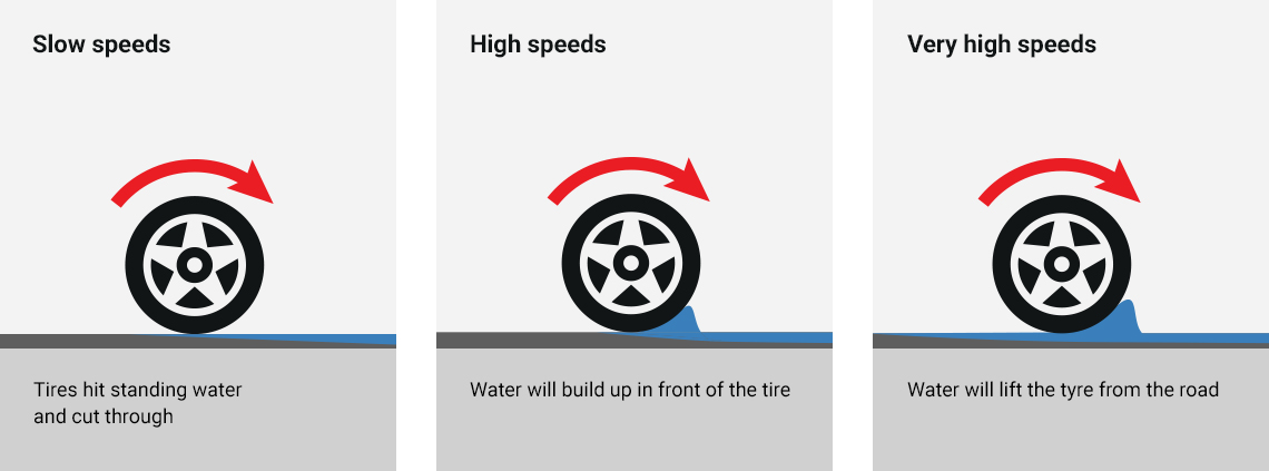 Driving Safety Tips >> What is Aquaplaning