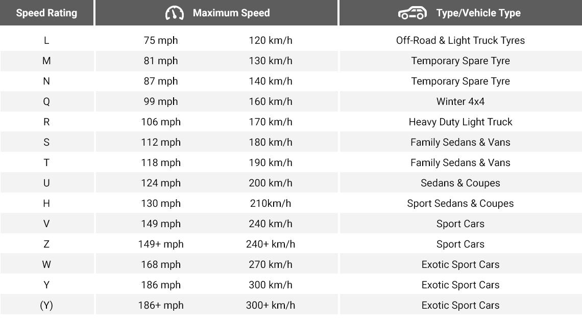 Reifen-Geschwindigkeitsindex