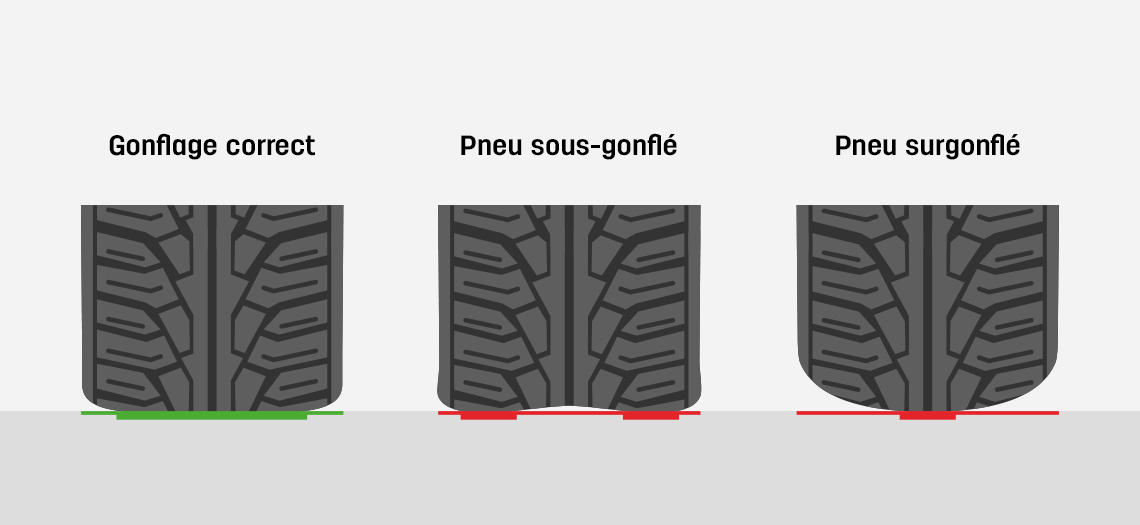 comment mesurer la pression des pneus. Black Bedroom Furniture Sets. Home Design Ideas